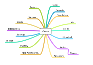 genre-mind-map