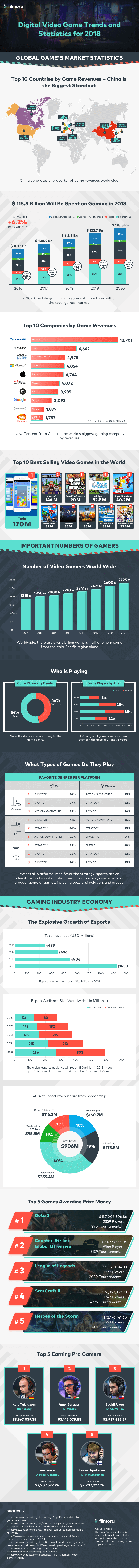 video-game-trends-and-stats.png